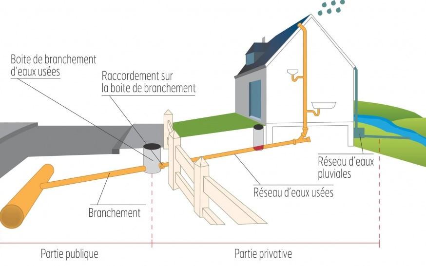 Raccordement du réseau sanitaire